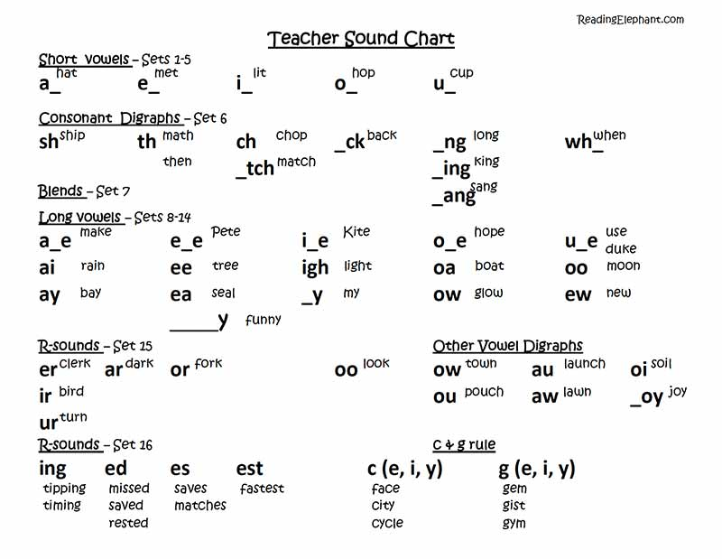 teacher phonics sound chart